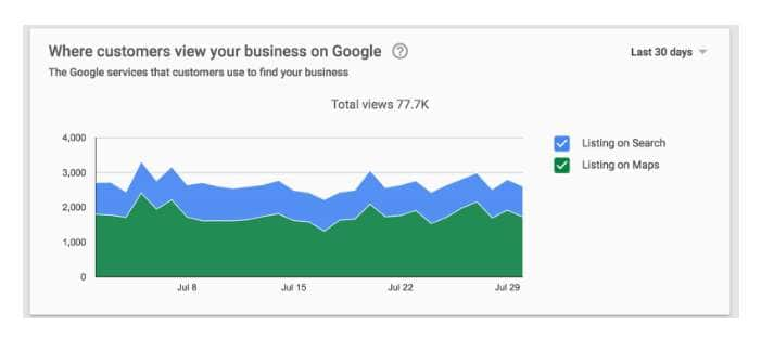 Descubre más sobre tus clientes con las novedades en Google My Business