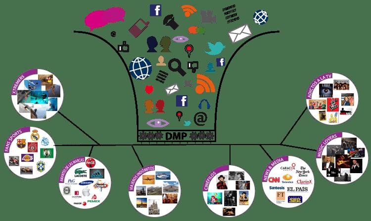 Gestión eficaz de datos con plataformas DMP